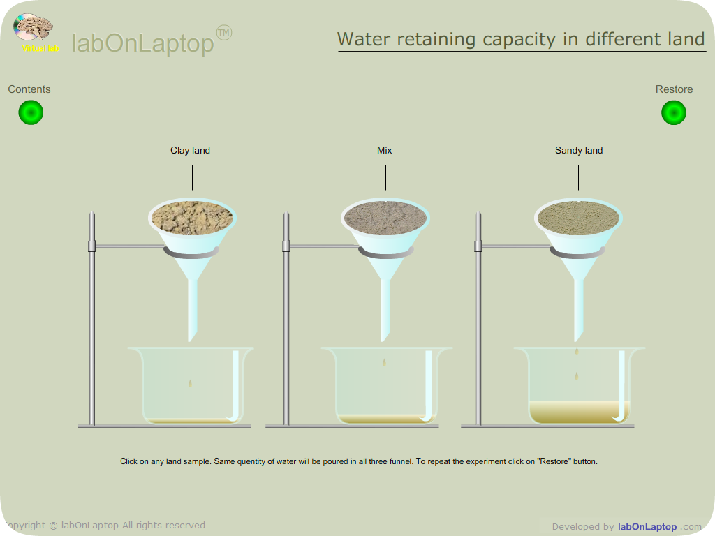 Test water retaining capacity in different types of land for Different type of water